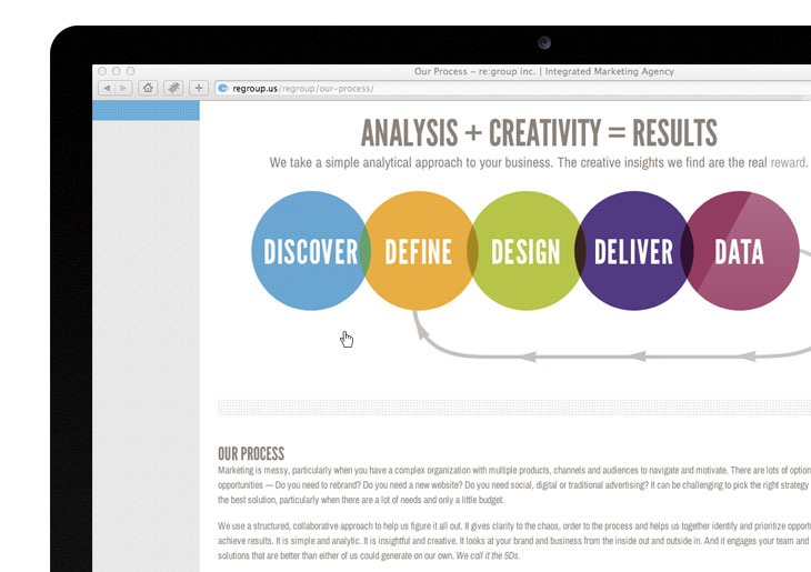 Image of re:group process page